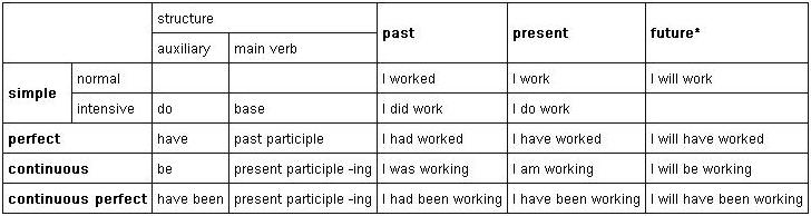 """... verb and future tenses are sometimes called """"modal tenses"""". The"""
